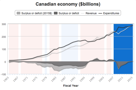 History of Canadian budget surpluses and deficits. Source: CBC: http://www.cbc.ca/news/multimedia/canada-s-deficits-and-surpluses-1963-to-2015-1.3042571