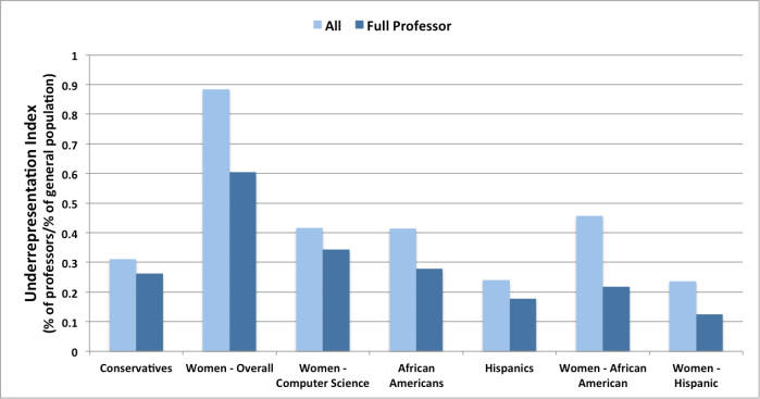 Comparing underrepresentation of U.S. conservatives as professors with other underrepresented groups. Data sources: https://www.insidehighered.com/news/2012/10/24/survey-finds-professors-already-liberal-have-moved-further-left https://nces.ed.gov/programs/digest/d14/tables/dt14_315.20.asp http://www.nsf.gov/statistics/infbrief/nsf08308/ http://www.gallup.com/poll/188129/conservatives-hang-ideology-lead-thread.aspx https://www.census.gov/quickfacts/